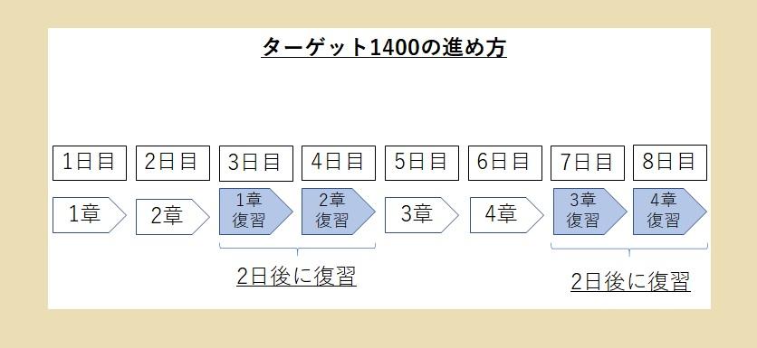 ターゲット1400 の進め方