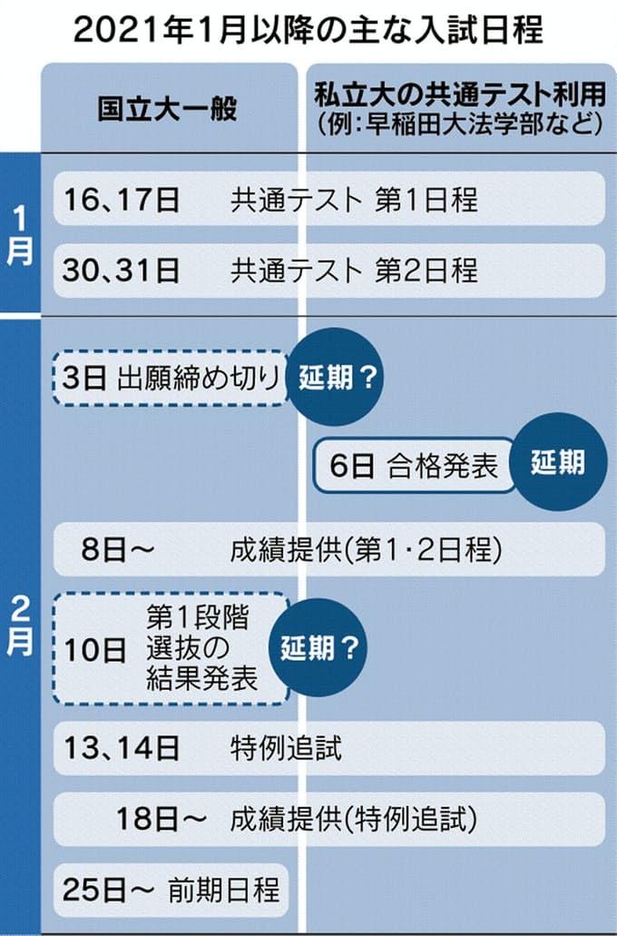 2021年1月以降の主な入試日程