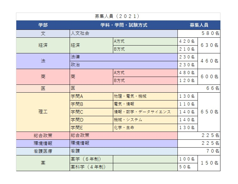 慶應義塾募集人員2021