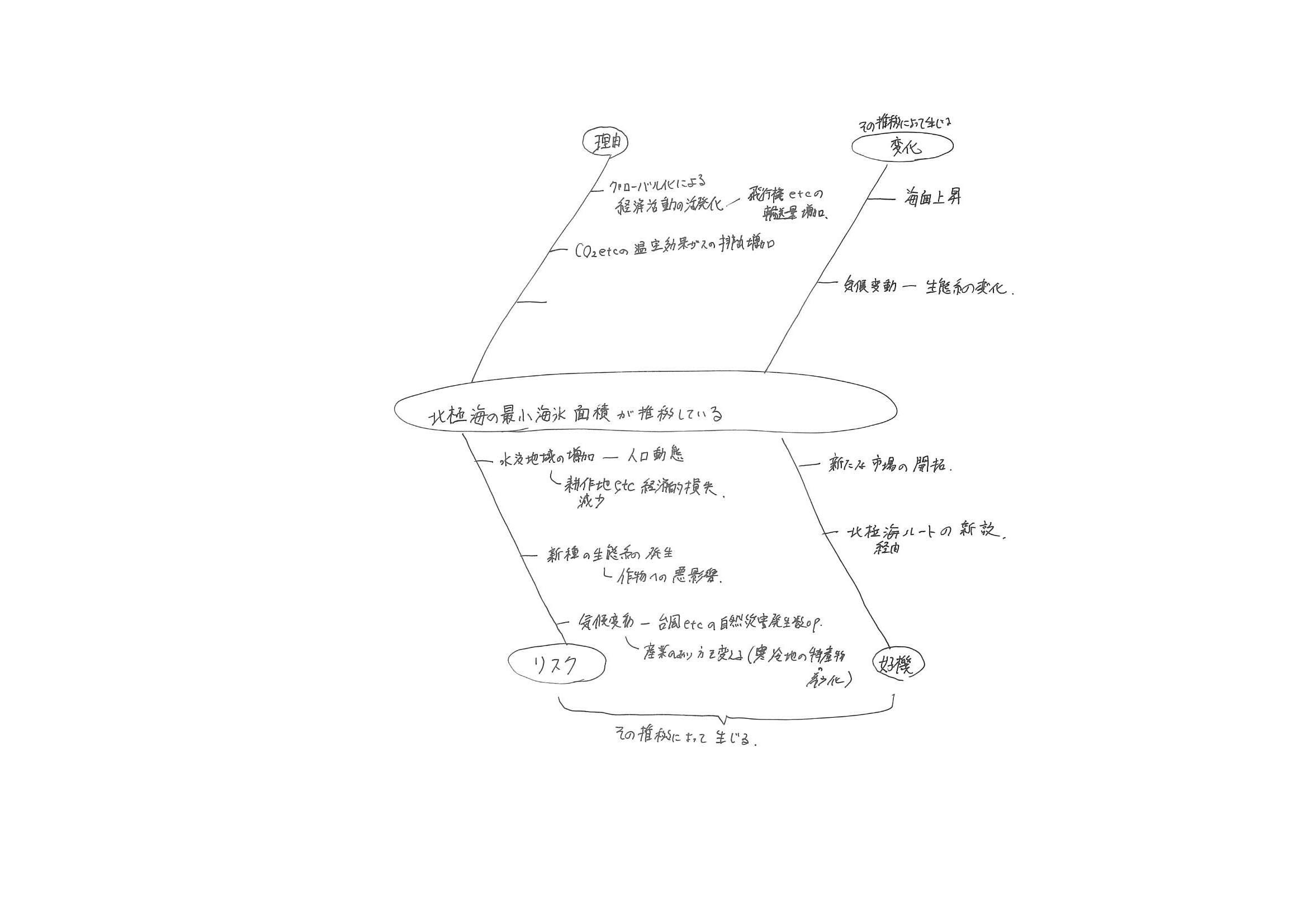 (小論文)慶應義塾大学総合政策2019設問4の解き方