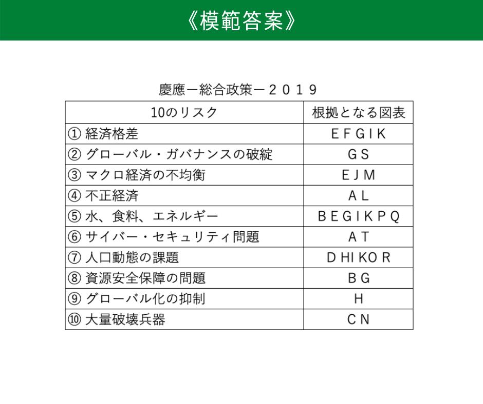 (小論文)慶應義塾大学総合政策2019設問1の模範回答